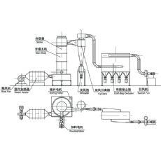 代酸锰锌专用干燥设备,干燥机