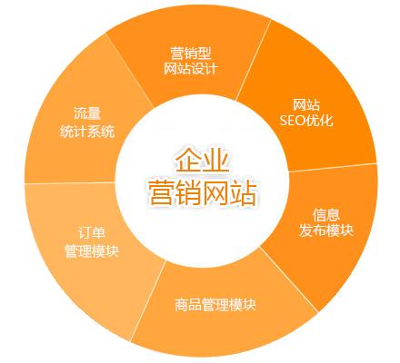 东莞营销型网站_捷联科技-21年行业经验