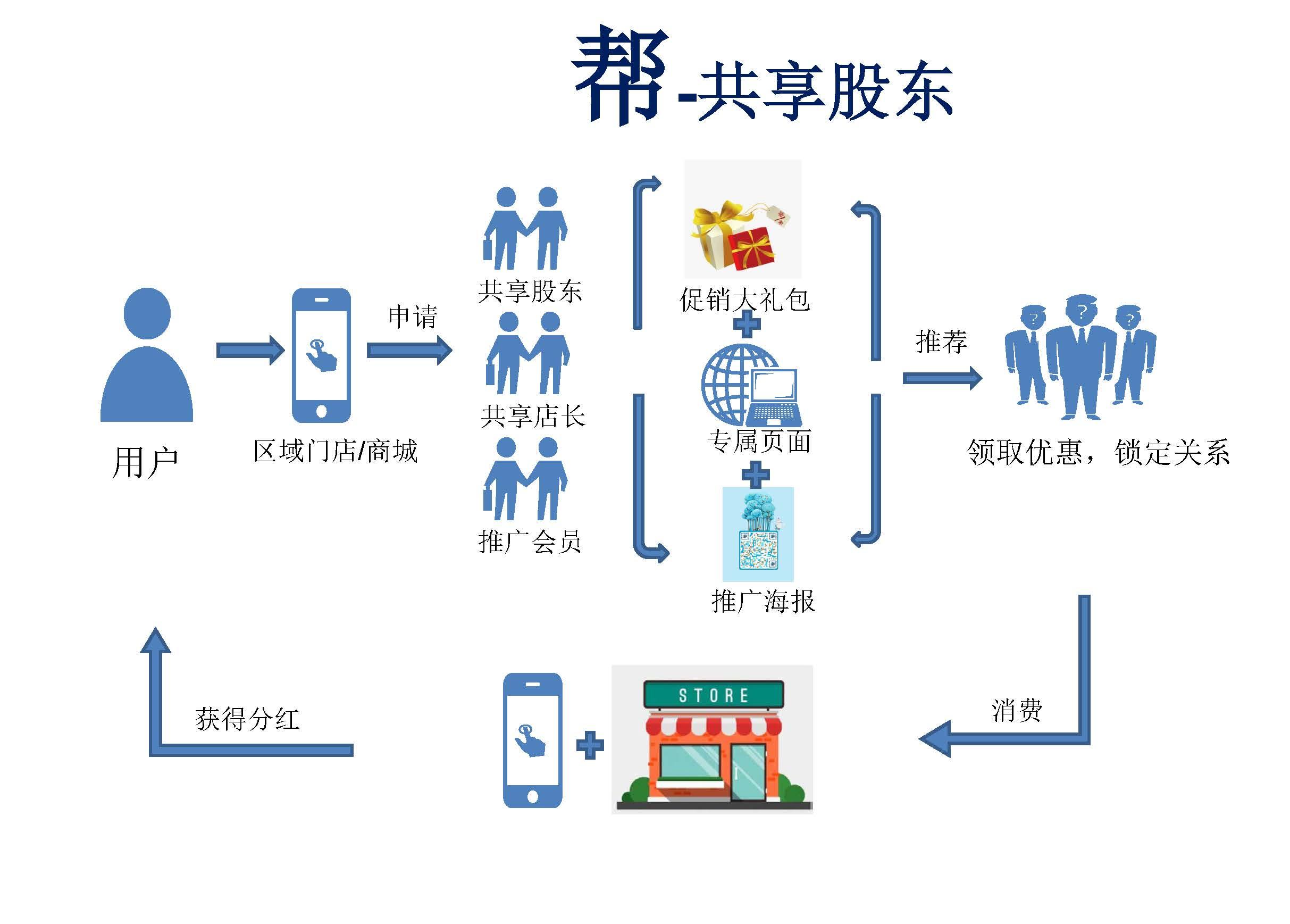 中堂B2C平台开发公司_捷联科技-21年行业经验