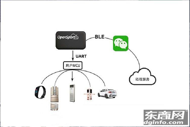蓝牙BLE4.0透传—智能穿戴应用
