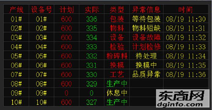 武漢科辰安燈系統物料管理系統叫料系統看板