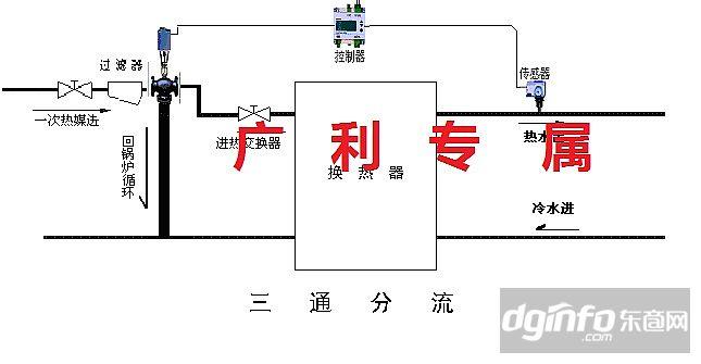 西门子电动三通温控阀图片