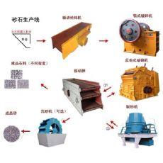 石料生产线性能介绍S3云南巨虎