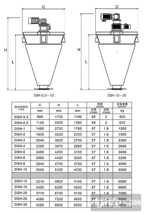 浙江杭州双螺旋锥形混合机多少钱图片