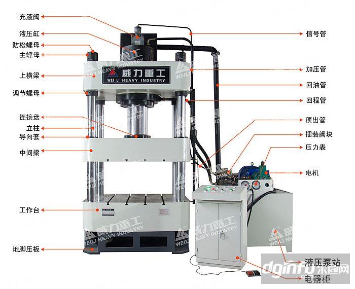 1,液压系统采用二通插装阀,结构紧凑,减少泄漏点,响应时间快.图片