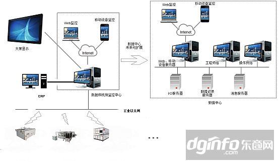 信息展示 专业的信息展示,使得工程师站、操作员站能够直观准确的获得设备数据。不仅如此,信息展示还能适应不同的显示设备,监控画面既可以显示在工程师站、操作员站的显示器上,也可以显示在任何其他分辨率的显示设备上,如大屏幕,电视拼接墙等,方便重要信息的快速共享。 消息服务器 负责管理监控系统运行时产生的各种报警和事件消息,并可将其存储和打印以便后期查询,提供多种消息通知方式,如界面显示、声音、短信、电子邮件等。通过报警和事件消息,操作员可了解监控系统的运行情况,加入逻辑控制,避免危险情况,保证系统安全稳定可靠的